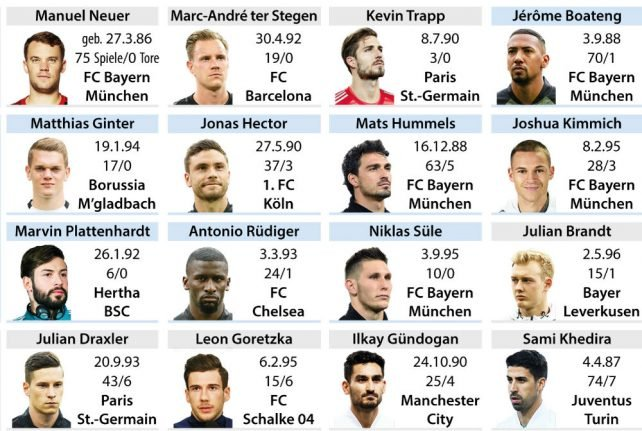 Germany's World Cup squad: Neuer in, Sane left out