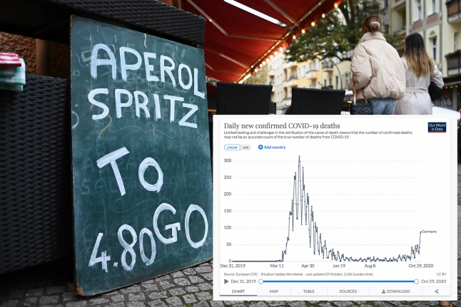 The charts and maps that explain the state of the pandemic in Germany