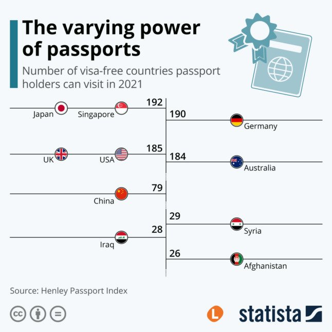 Graph translated for The Local by Statista