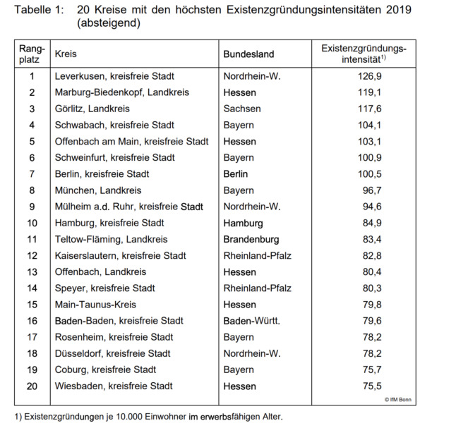 Table shows the top 20 districts and cities with the highest number of new businesses launched in 2019 per 10,000 working-age residents.